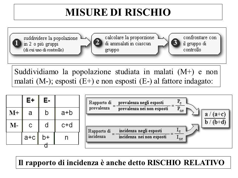 MISURE DI RISCHIO Suddividiamo la popolazione studiata in malati (M+) e non malati (M-); esposti (E+) e non esposti (E-) al fattore indagato: