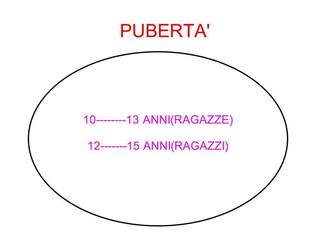 PUBERTA 10--------13 ANNI(RAGAZZE) 12-------15 ANNI(RAGAZZI)