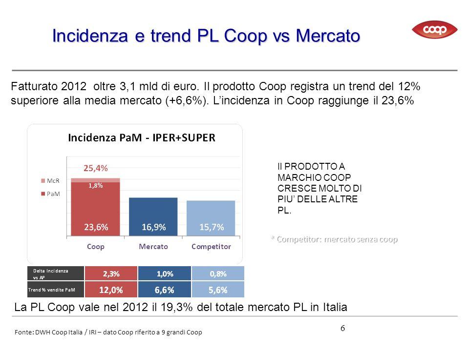 Incidenza e trend PL Coop vs Mercato