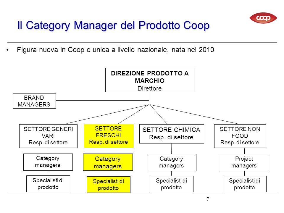 Il Category Manager del Prodotto Coop