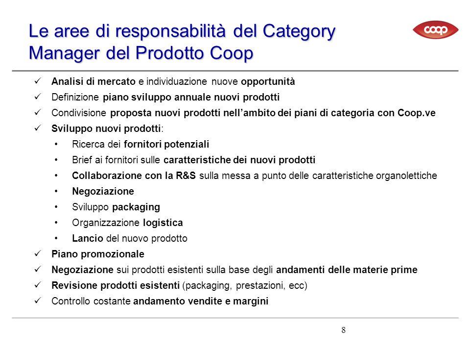 Le aree di responsabilità del Category Manager del Prodotto Coop