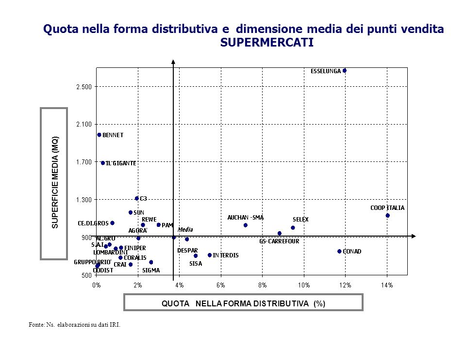 QUOTA NELLA FORMA DISTRIBUTIVA (%)