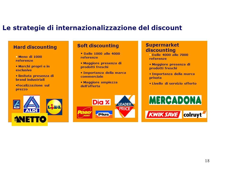 Le strategie di internazionalizzazione del discount