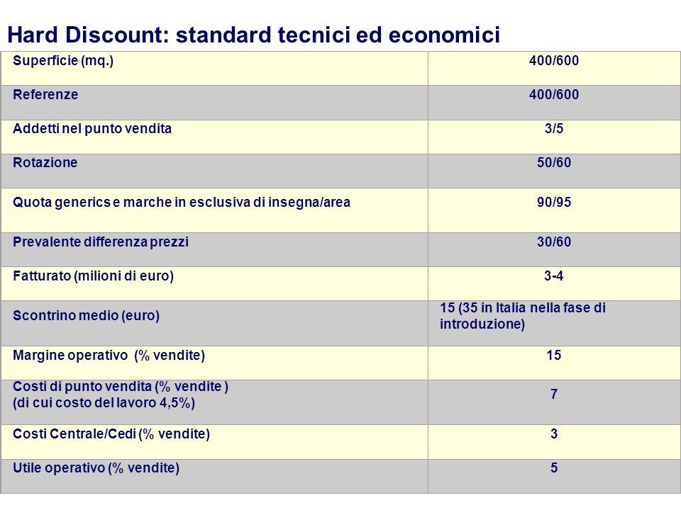 Hard Discount: standard tecnici ed economici