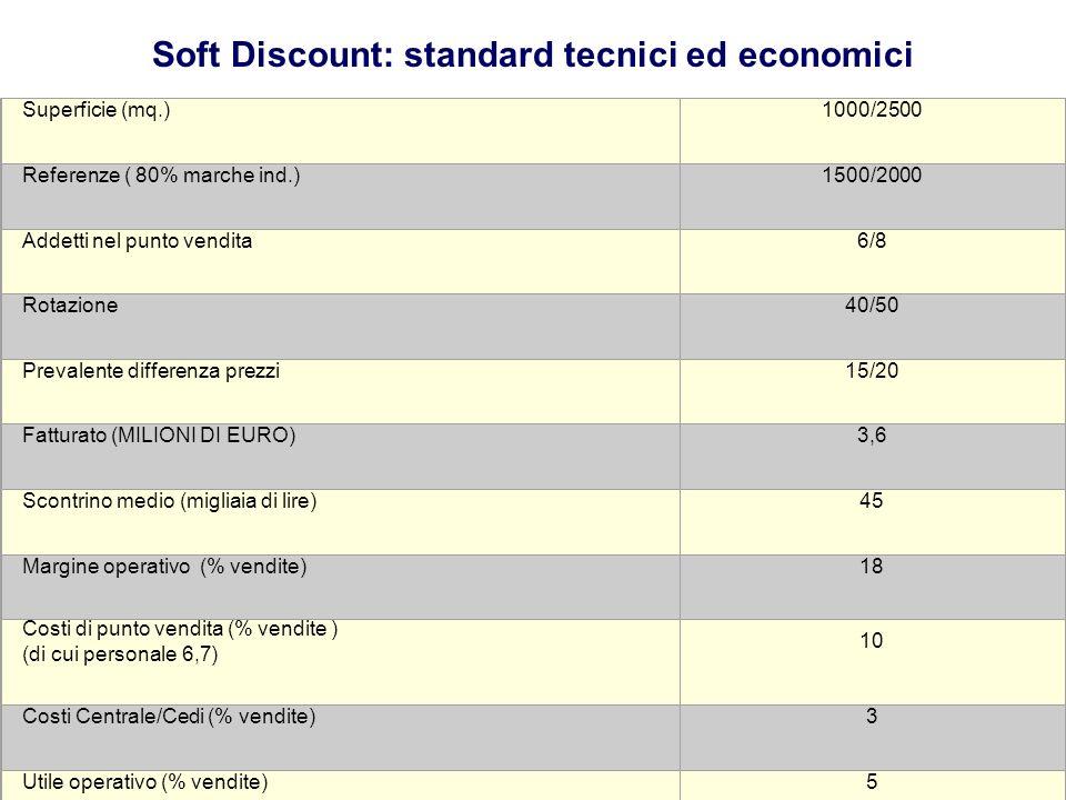 Soft Discount: standard tecnici ed economici