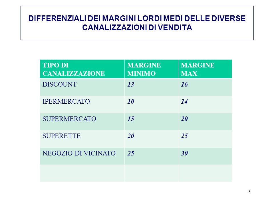 DIFFERENZIALI DEI MARGINI LORDI MEDI DELLE DIVERSE CANALIZZAZIONI DI VENDITA