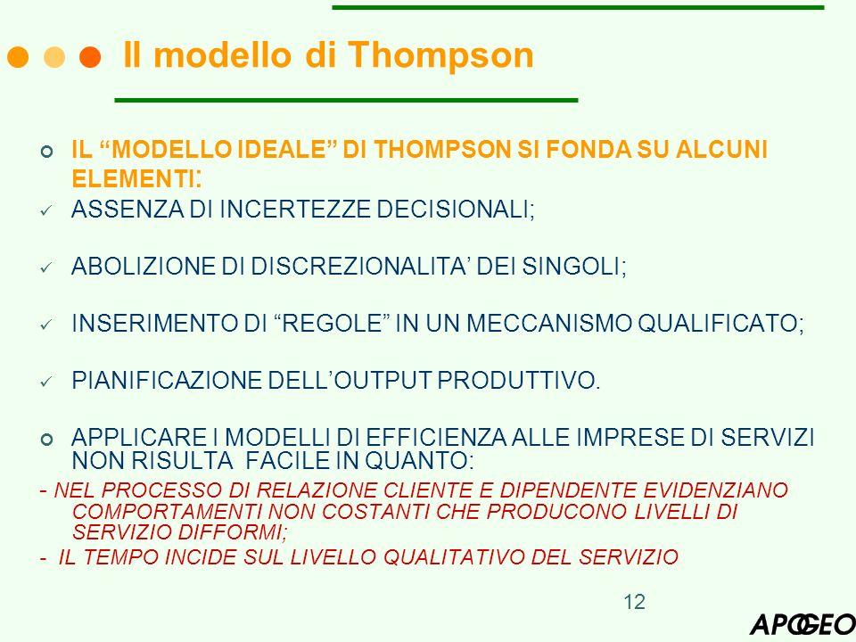 Il modello di Thompson IL MODELLO IDEALE DI THOMPSON SI FONDA SU ALCUNI ELEMENTI: ASSENZA DI INCERTEZZE DECISIONALI;