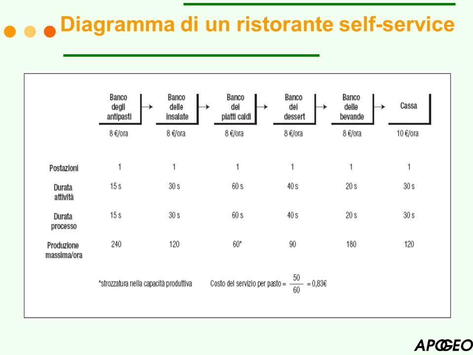 Diagramma di un ristorante self-service