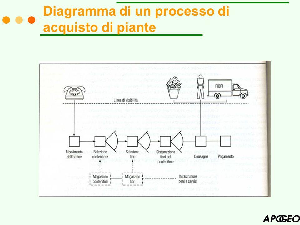 Diagramma di un processo di acquisto di piante