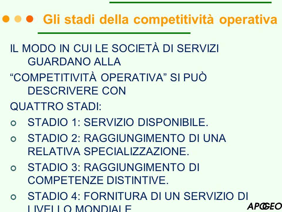 Gli stadi della competitività operativa