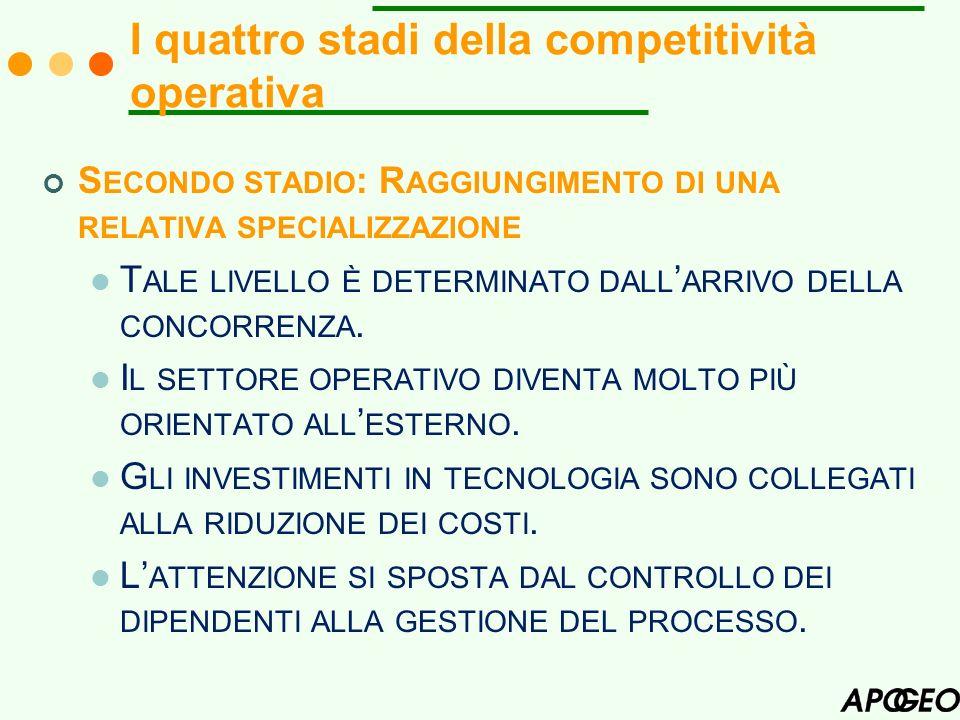 I quattro stadi della competitività operativa