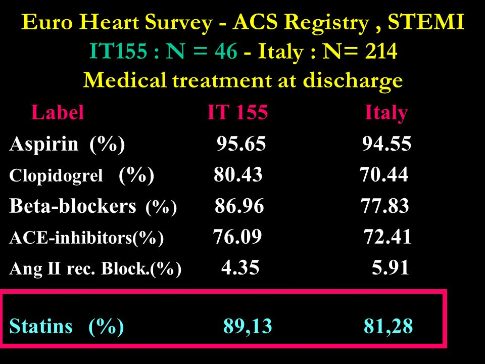 Euro Heart Survey - ACS Registry , STEMI IT155 : N = 46 - Italy : N= 214 Medical treatment at discharge