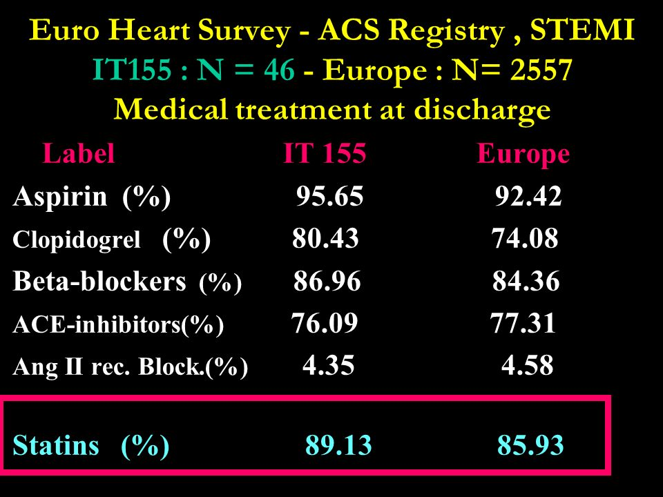 Euro Heart Survey - ACS Registry , STEMI IT155 : N = 46 - Europe : N= 2557 Medical treatment at discharge