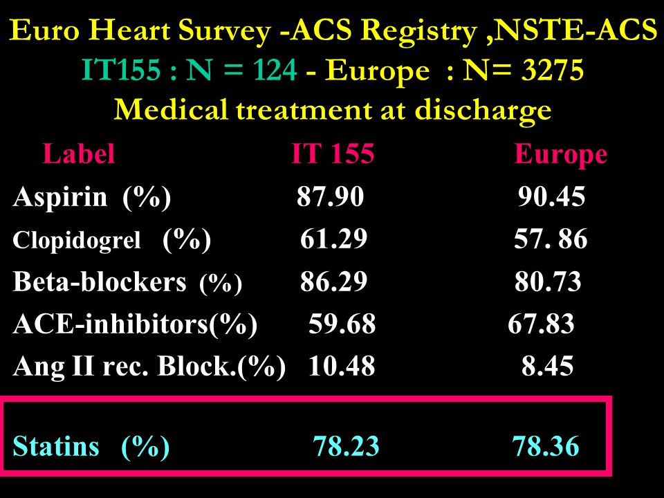 Euro Heart Survey -ACS Registry ,NSTE-ACS IT155 : N = 124 - Europe : N= 3275 Medical treatment at discharge