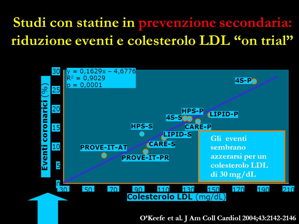 Colesterolo LDL (mg/dL)