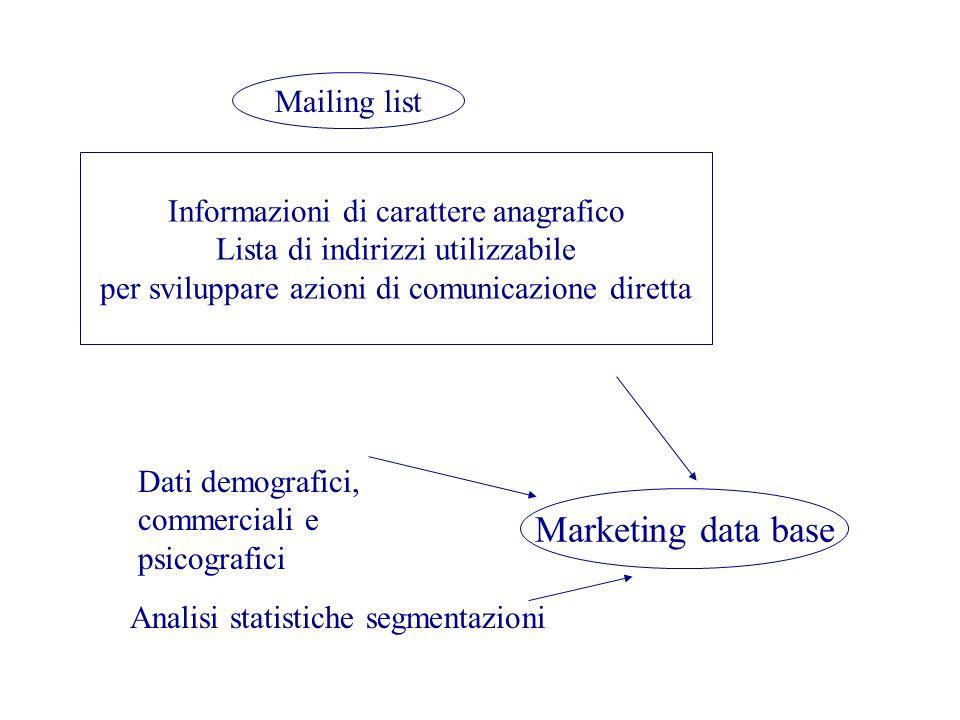Marketing data base Mailing list Informazioni di carattere anagrafico