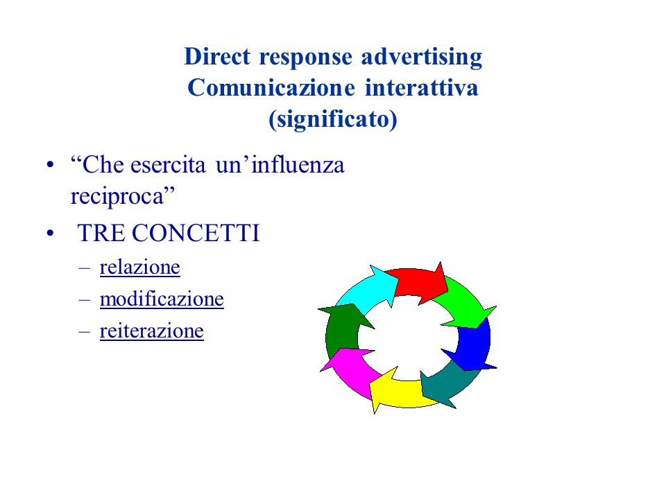 Direct response advertising Comunicazione interattiva (significato)