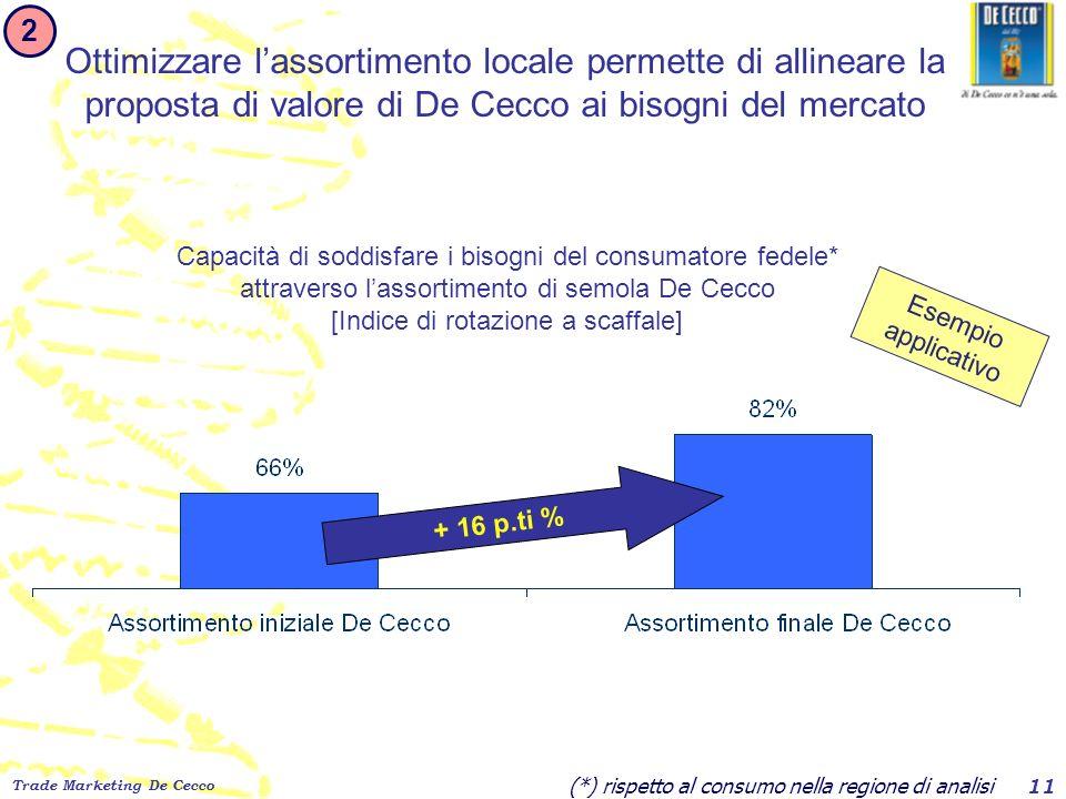 2 Ottimizzare l'assortimento locale permette di allineare la proposta di valore di De Cecco ai bisogni del mercato.