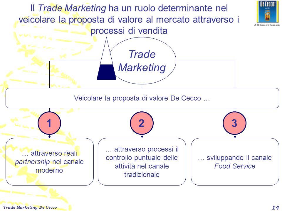 Il Trade Marketing ha un ruolo determinante nel veicolare la proposta di valore al mercato attraverso i processi di vendita