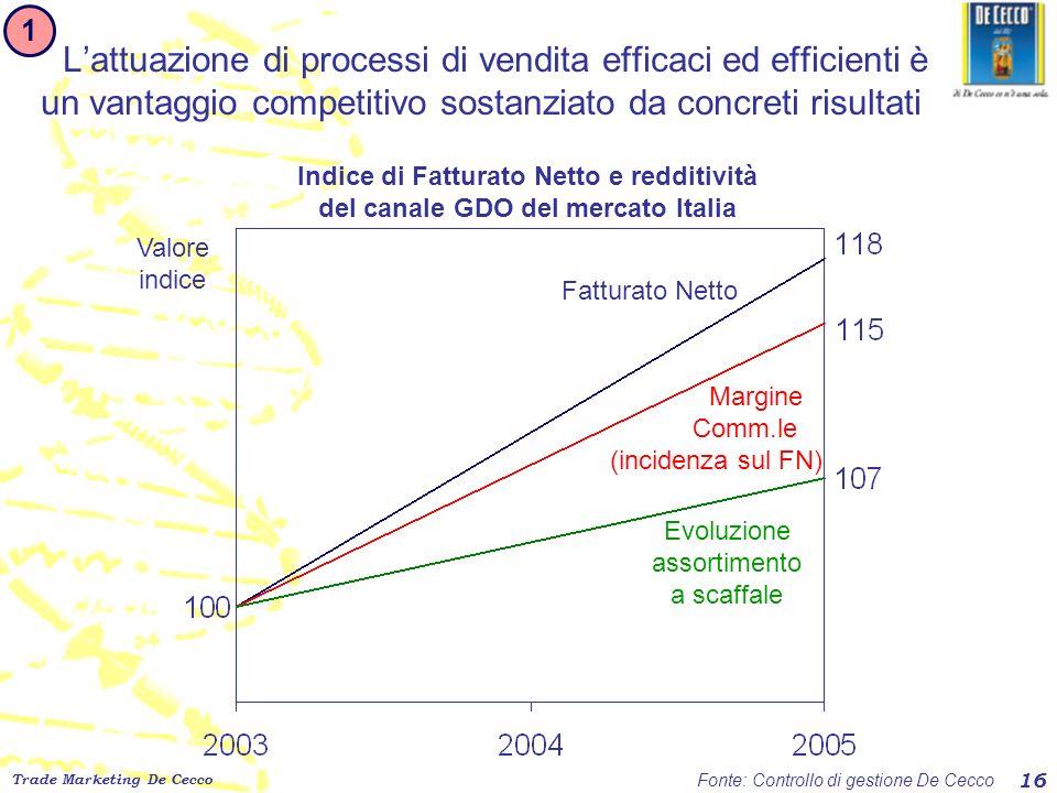 1 L'attuazione di processi di vendita efficaci ed efficienti è un vantaggio competitivo sostanziato da concreti risultati.