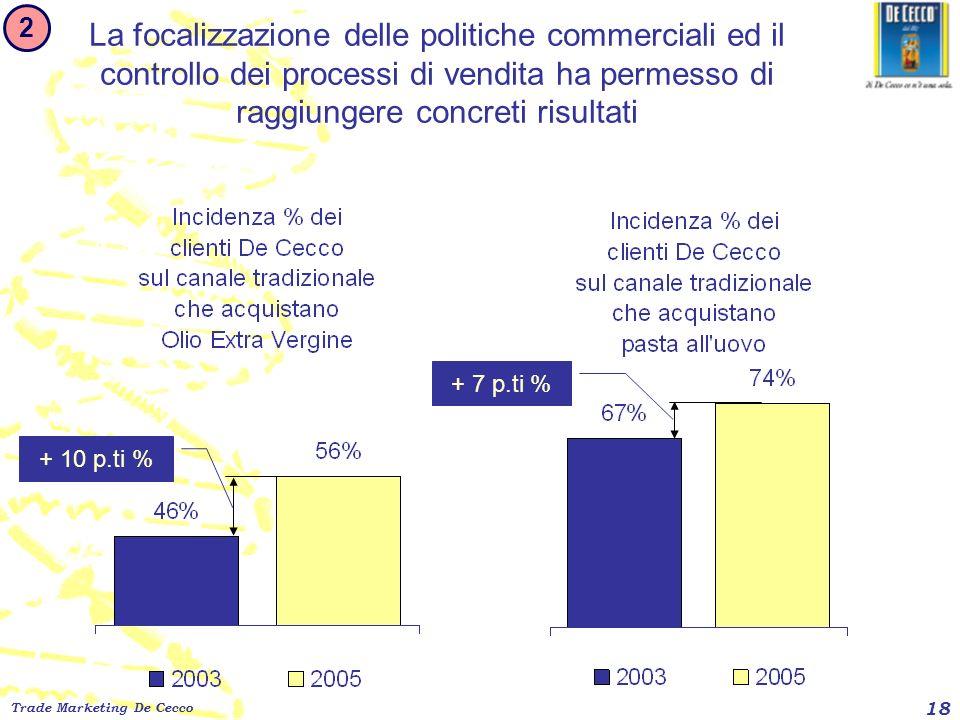 2 La focalizzazione delle politiche commerciali ed il controllo dei processi di vendita ha permesso di raggiungere concreti risultati.