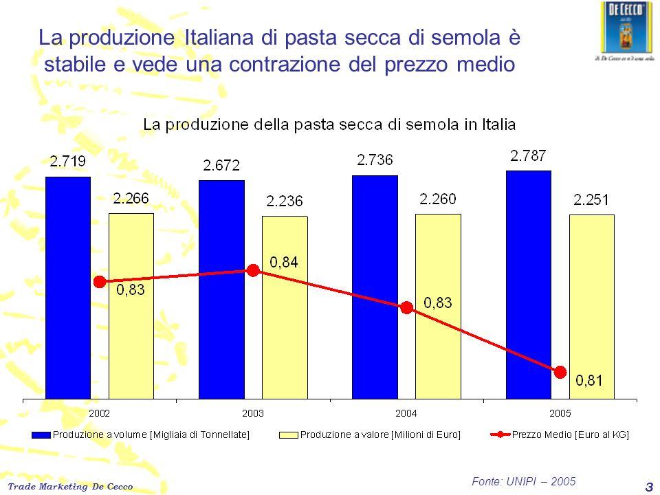 La produzione Italiana di pasta secca di semola è stabile e vede una contrazione del prezzo medio