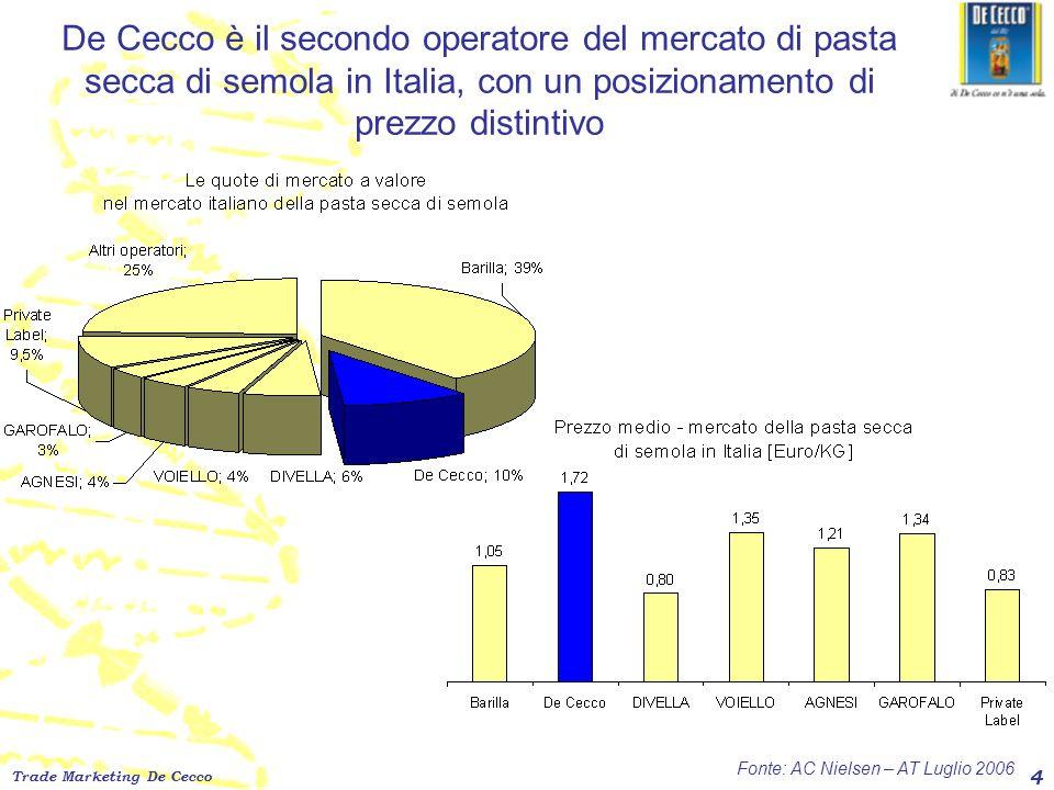 De Cecco è il secondo operatore del mercato di pasta secca di semola in Italia, con un posizionamento di prezzo distintivo