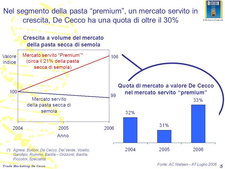 Nel segmento della pasta premium , un mercato servito in crescita, De Cecco ha una quota di oltre il 30%