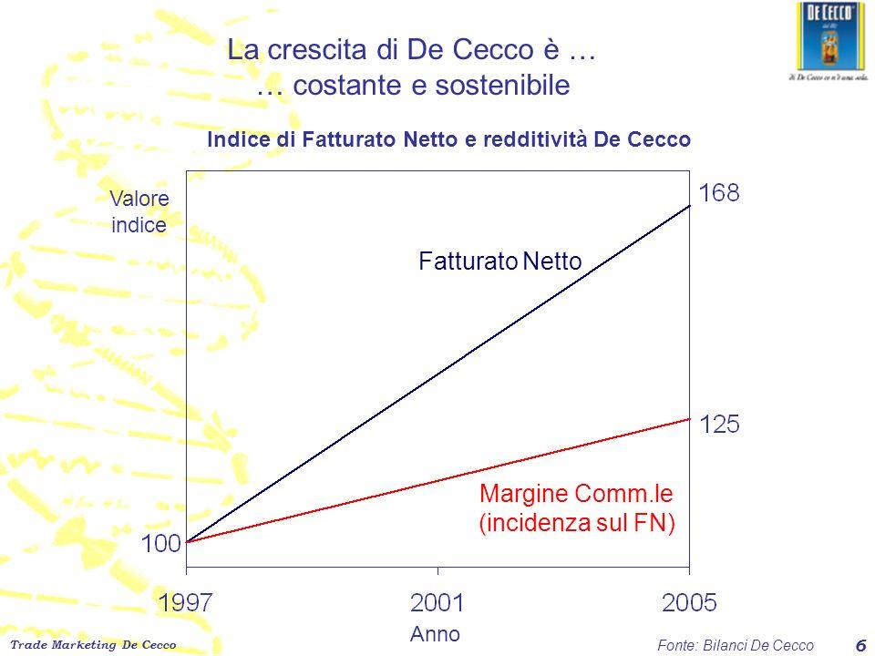 La crescita di De Cecco è … … costante e sostenibile