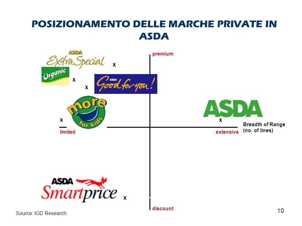 POSIZIONAMENTO DELLE MARCHE PRIVATE IN ASDA