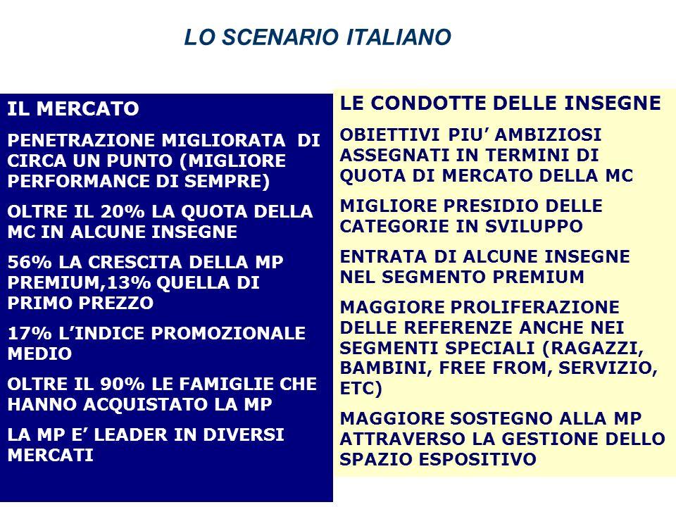LO SCENARIO ITALIANO LE CONDOTTE DELLE INSEGNE IL MERCATO