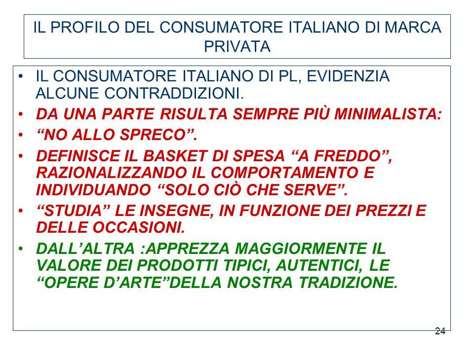 IL PROFILO DEL CONSUMATORE ITALIANO DI MARCA PRIVATA
