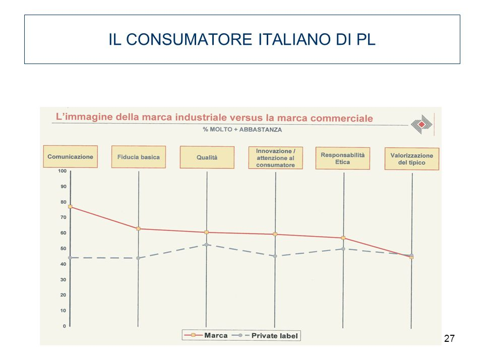 IL CONSUMATORE ITALIANO DI PL