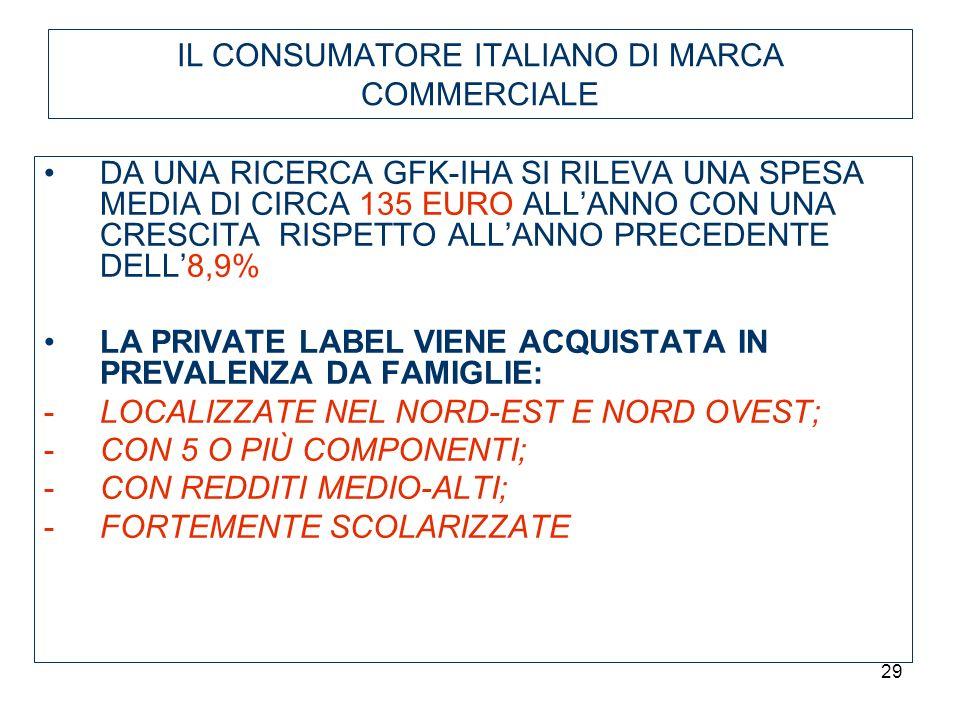 IL CONSUMATORE ITALIANO DI MARCA COMMERCIALE