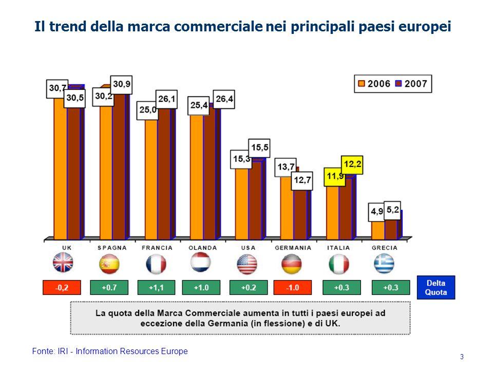 Il trend della marca commerciale nei principali paesi europei