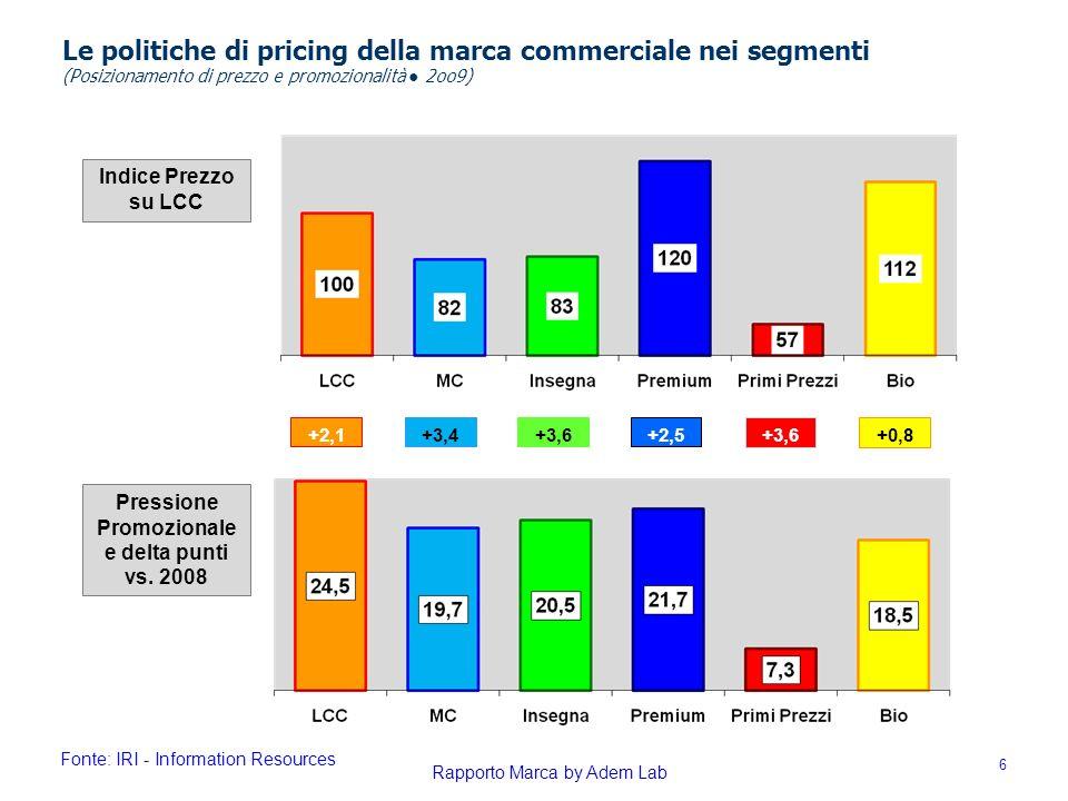 Pressione Promozionale e delta punti vs. 2008