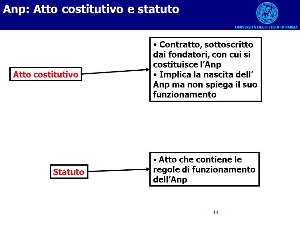 Anp: Atto costitutivo e statuto