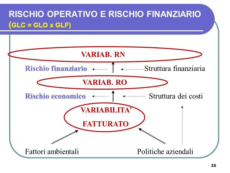 RISCHIO OPERATIVO E RISCHIO FINANZIARIO (GLC = GLO x GLF)