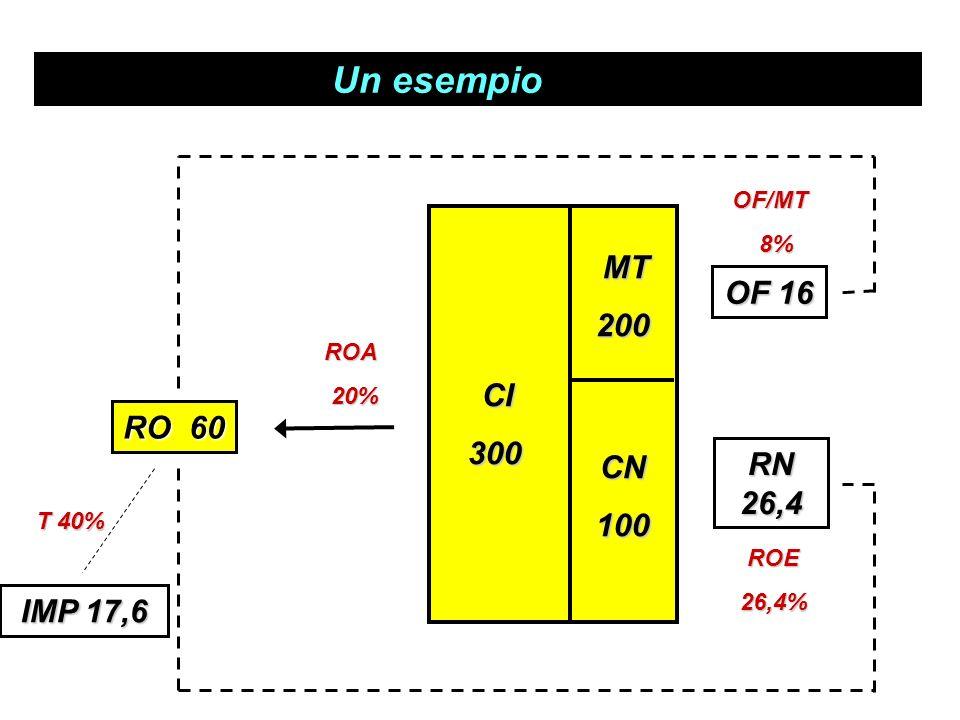 Un esempio 200 OF 16 300 RO 60 RN 26,4 CN 100 IMP 17,6 OF/MT 8% ROA