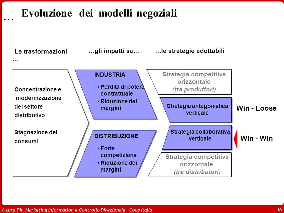 … Evoluzione dei modelli negoziali Win - Loose Win - Win