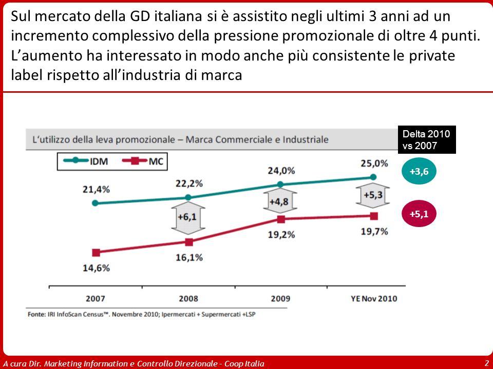 Sul mercato della GD italiana si è assistito negli ultimi 3 anni ad un incremento complessivo della pressione promozionale di oltre 4 punti. L'aumento ha interessato in modo anche più consistente le private label rispetto all'industria di marca