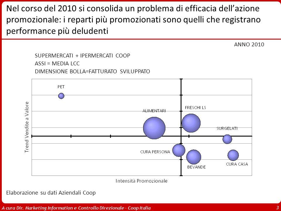 Nel corso del 2010 si consolida un problema di efficacia dell'azione promozionale: i reparti più promozionati sono quelli che registrano performance più deludenti