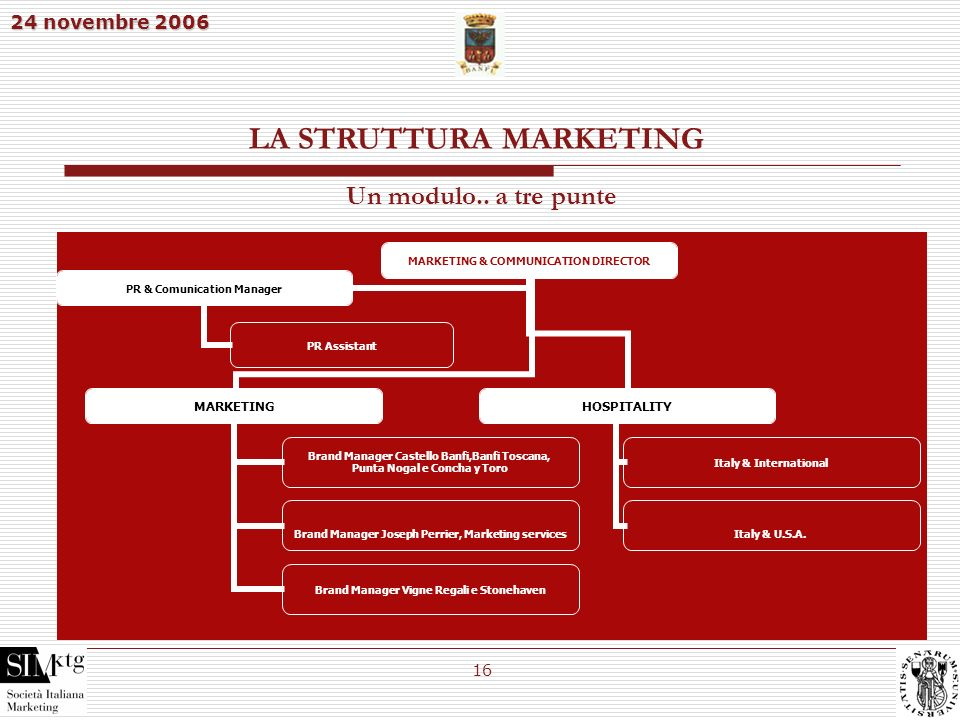 LA STRUTTURA MARKETING