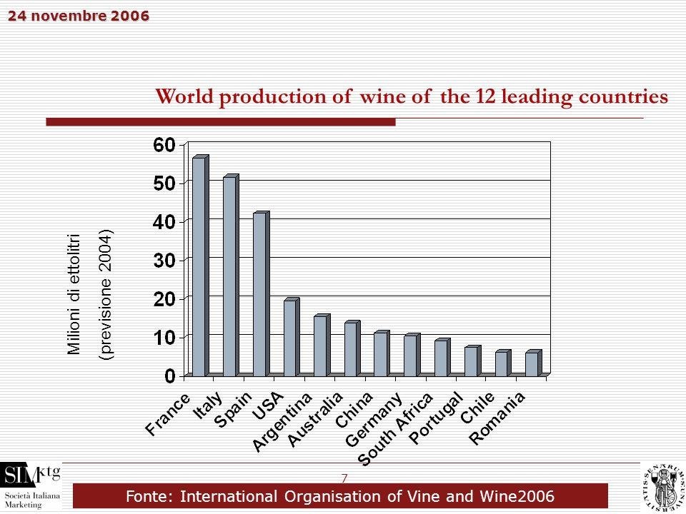Fonte: International Organisation of Vine and Wine2006