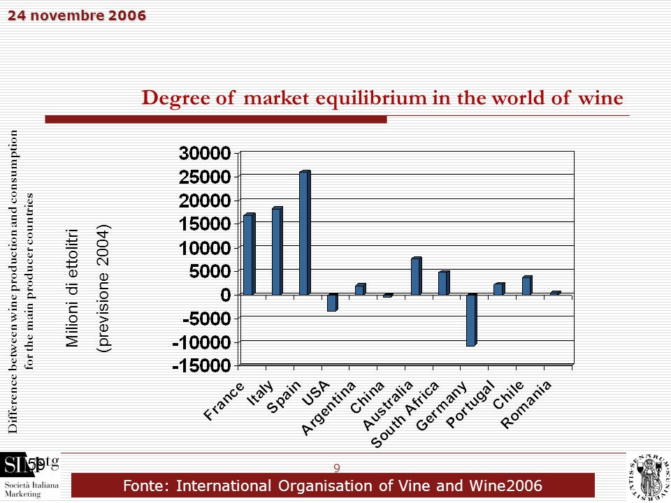 Degree of market equilibrium in the world of wine