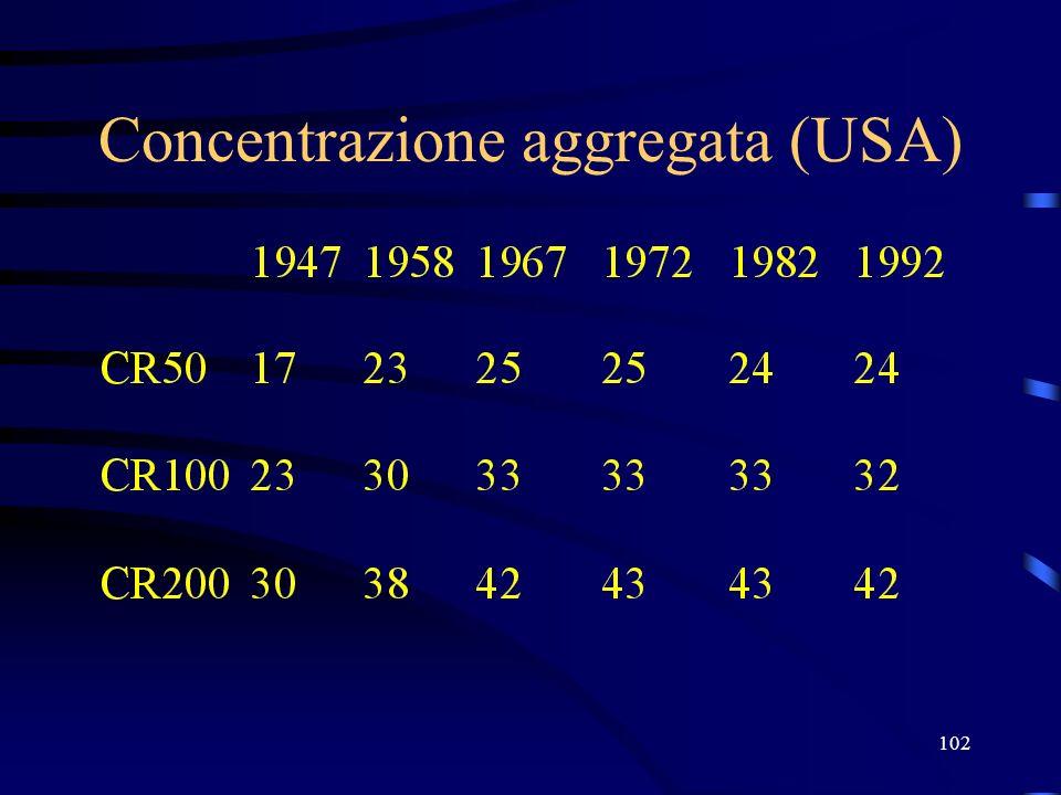 Concentrazione aggregata (USA)