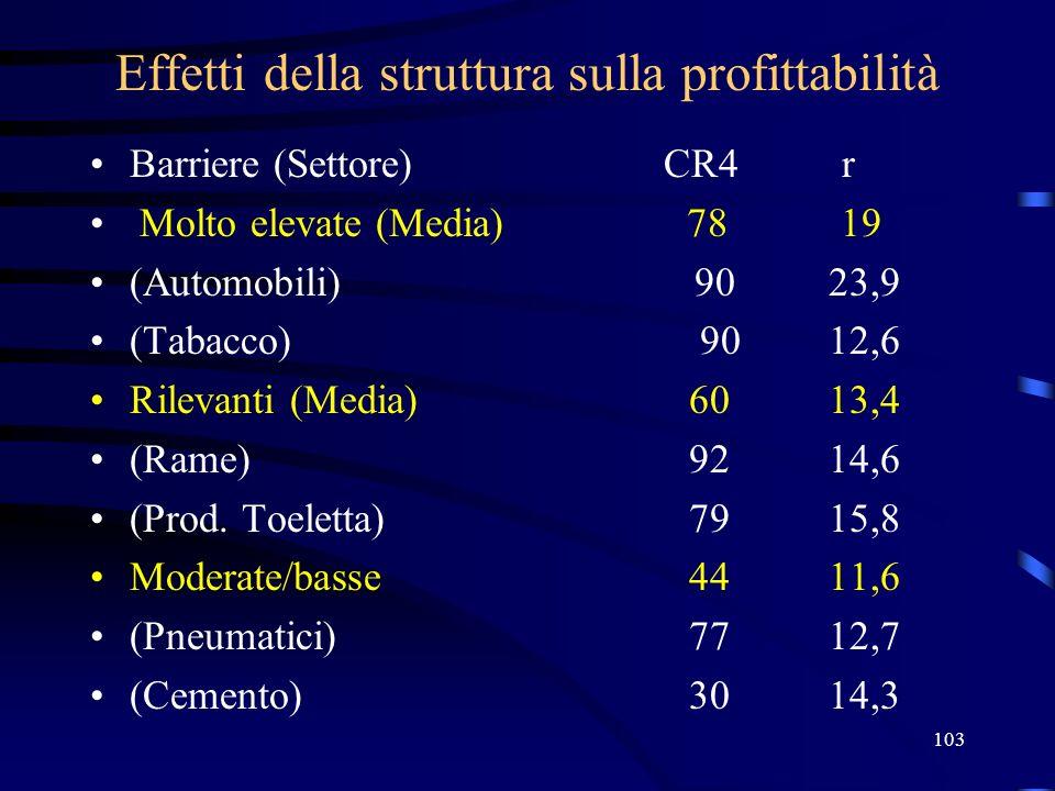 Effetti della struttura sulla profittabilità