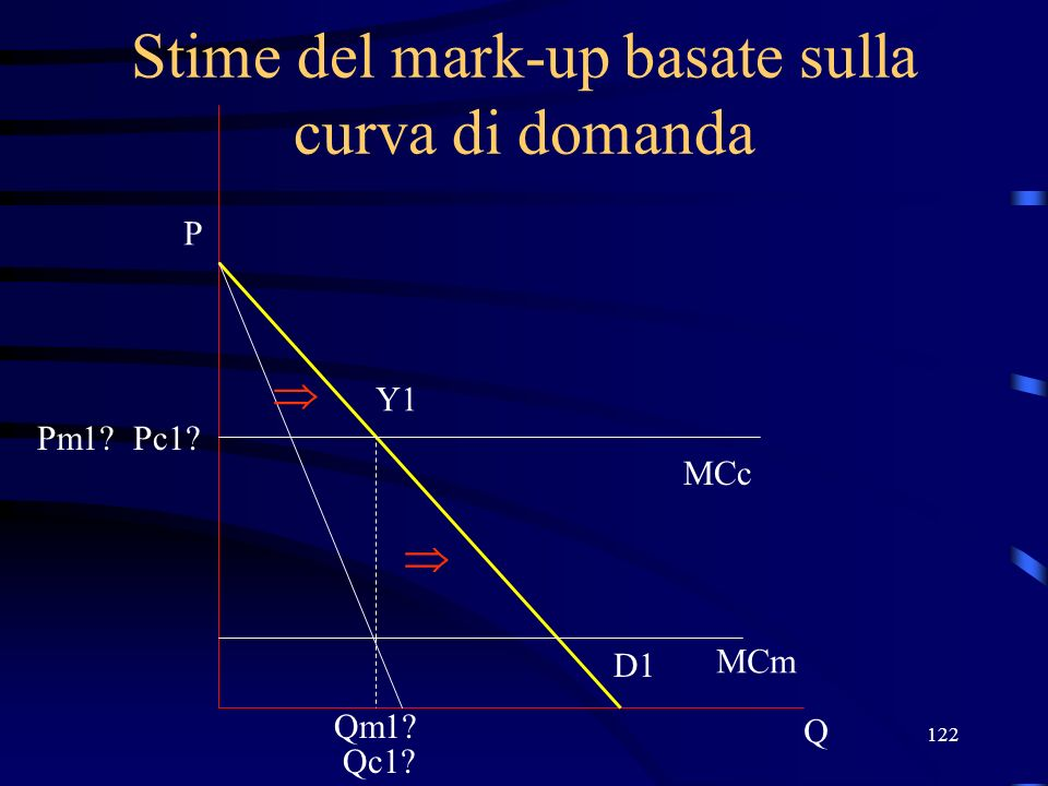 Stime del mark-up basate sulla curva di domanda