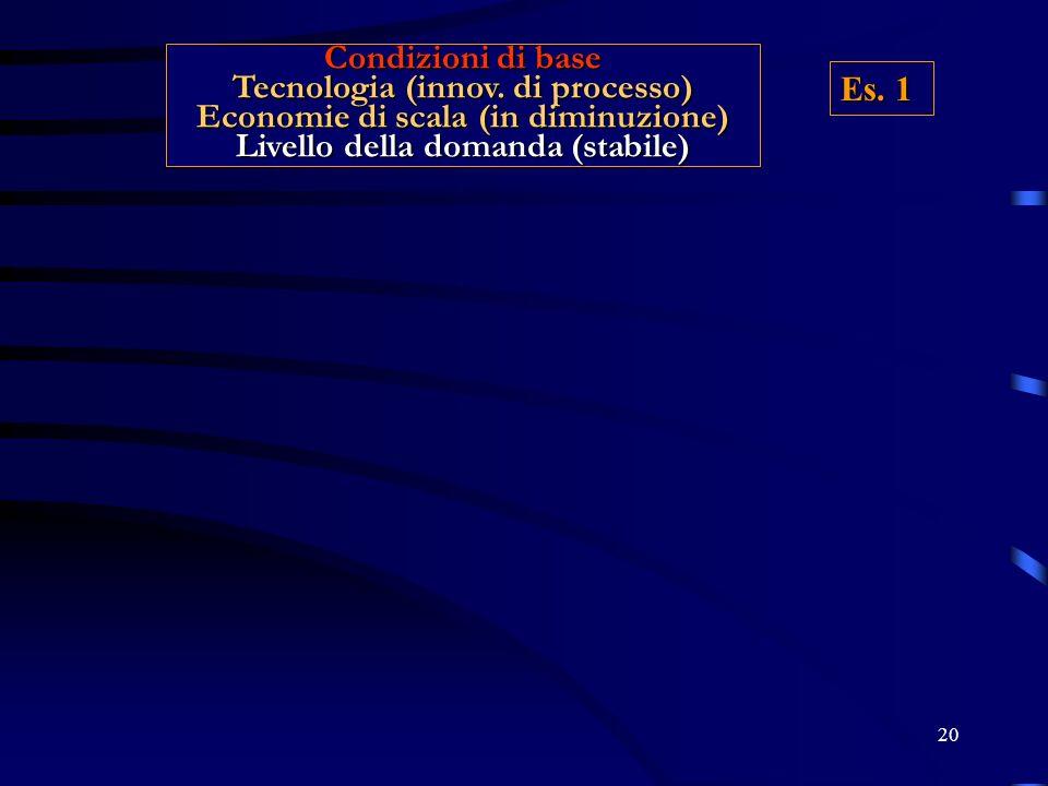 Tecnologia (innov. di processo) Economie di scala (in diminuzione)