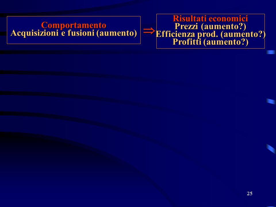 Efficienza prod. (aumento ) Acquisizioni e fusioni (aumento)